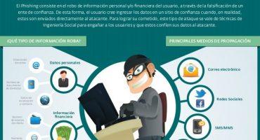 phishing-est