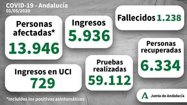 coronavirus andalucia 01052020