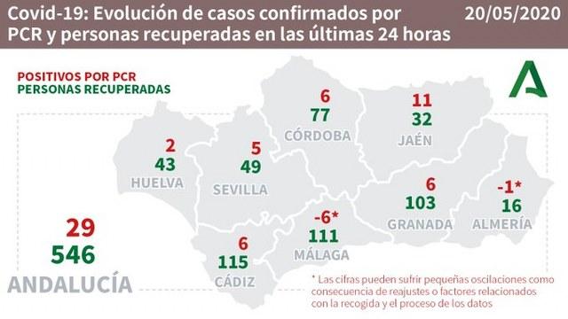 coronavirus malaga 108 casos