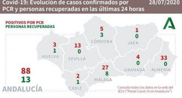 comunidad andaluza
