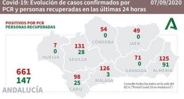 coronavirus andalucia 792020