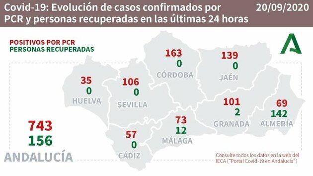 coronavirus málaga 20 Septiembre