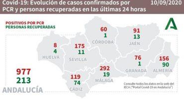 coronavirus 10092020 andalucia