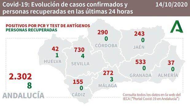 coronavirus malaga 14-10-2020