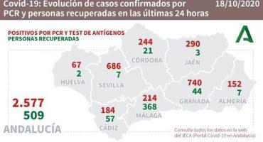coronavirus 18 Octubre Málaga