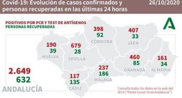 coronavirus málaga 26/10/2020