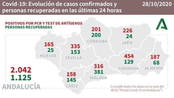 covid andalucia 28102020