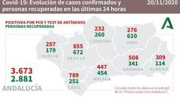 coronavirus málaga 20/11/2020