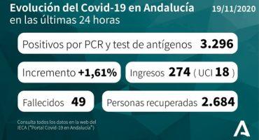 coronavirus andalucía