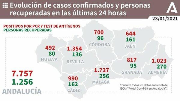 1.737 nuevos contagios Málaga