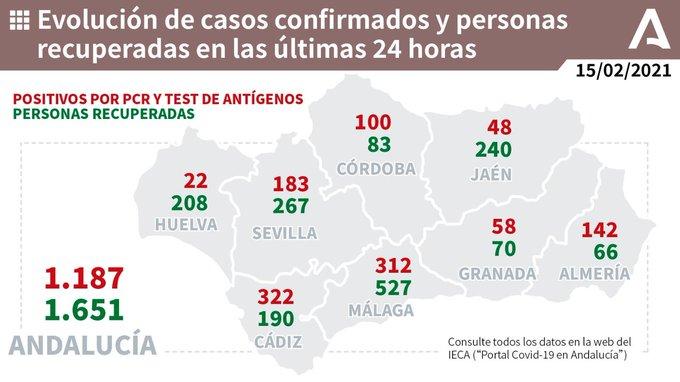 312 nuevos contagios Málaga