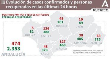 127 contagios