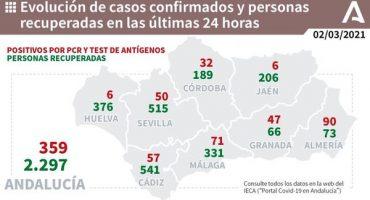71 contagios Málaga