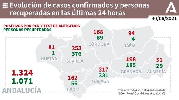 317 nuevos positivos Málaga